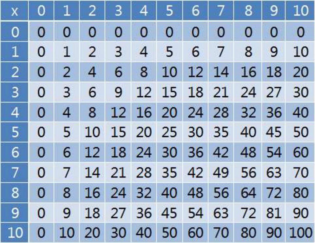 Charts ~ Charts Multiplication Chart 100X100 Table Elcho All - Free Printable Multiplication Chart 100X100